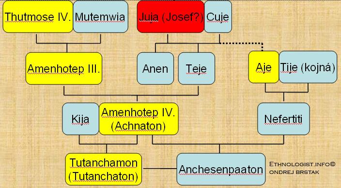 Pro značnou složitost příbuzenských vztahů v rodě přikládám částečný Achnatonův rodokmen. Ilustrace: Ondřej Bršťák, 2009.